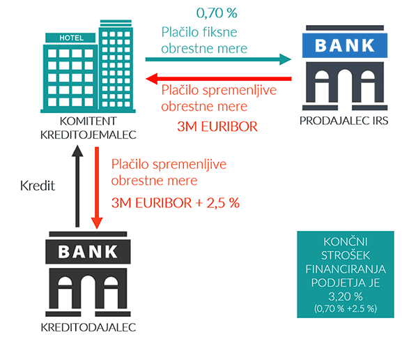 Zamenjava obrestnih mer: prikaz denarnih tokov
